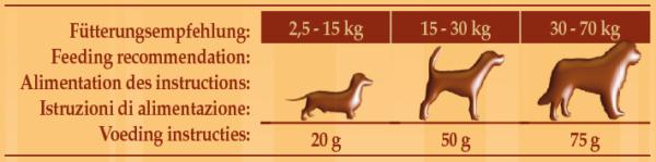 Jeffo Hundekekse Bunny Fütterungsempfehlung glutenfrei Lammfleisch